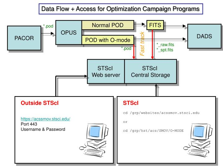 Data Flow + Access for Optimization Campaign Programs