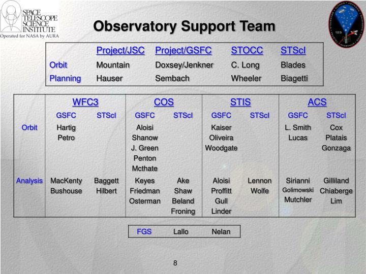 Observatory Support Team