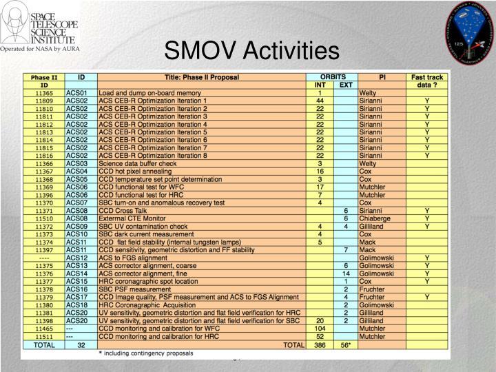 SMOV Activities