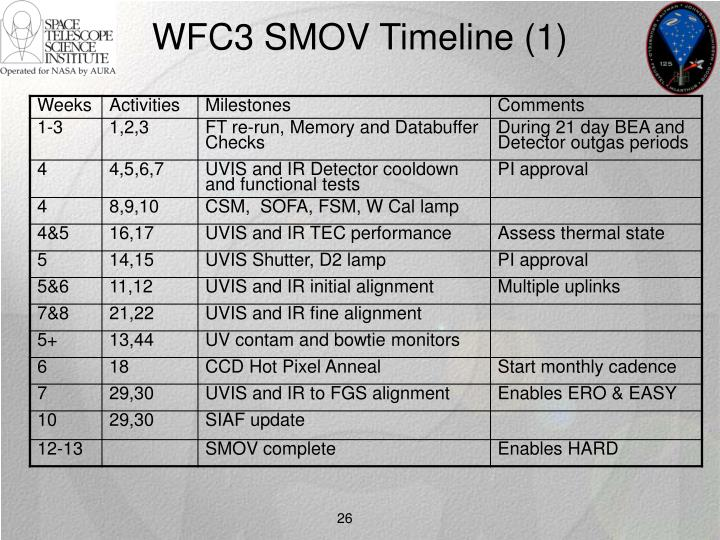 WFC3 SMOV Timeline (1)