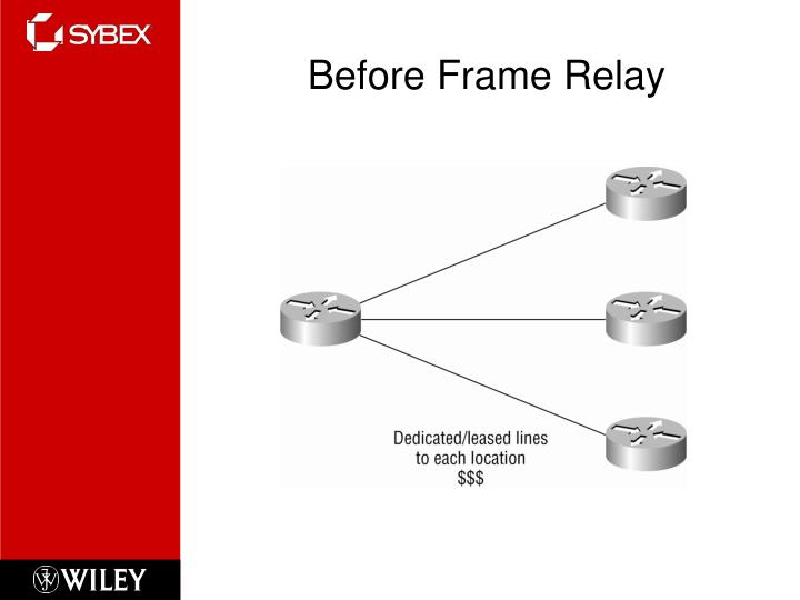 Before Frame Relay