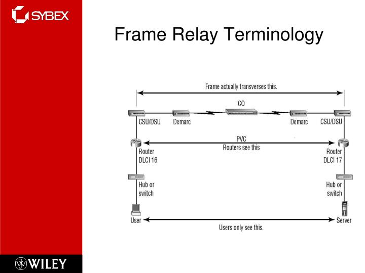 Frame Relay Terminology
