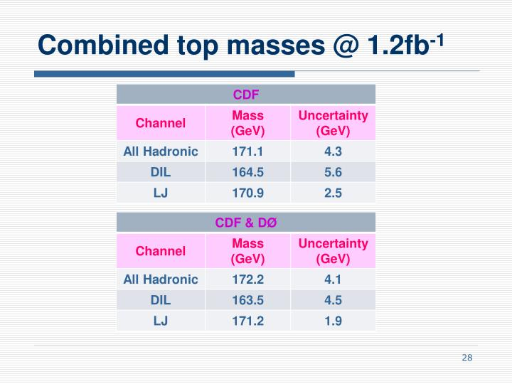 Combined top masses @ 1.2fb