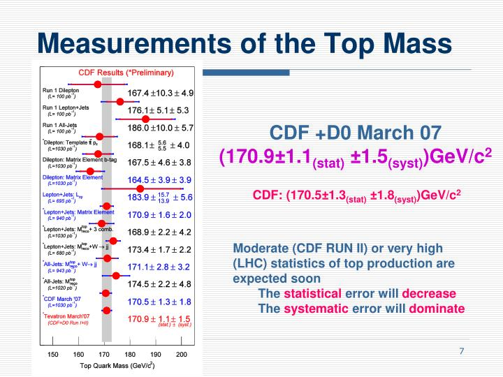 Measurements of the Top Mass
