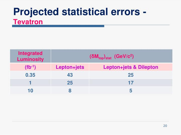 Projected statistical errors -