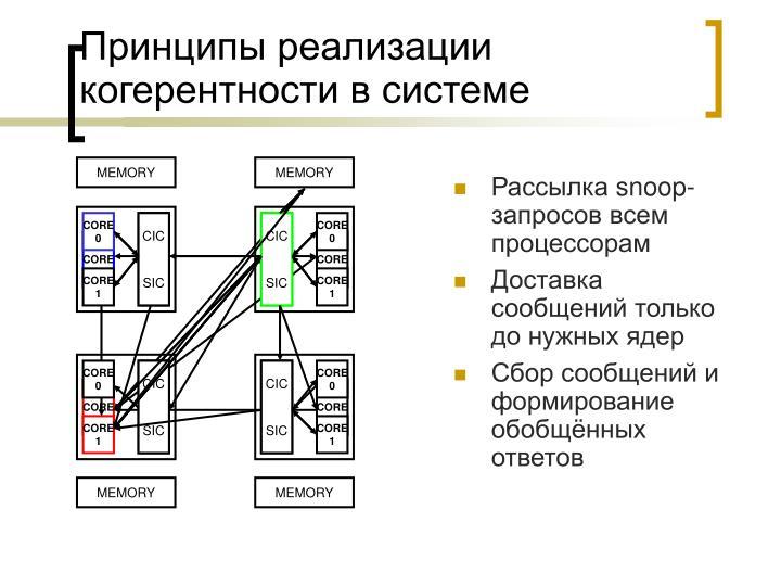 Принципы реализации когерентности в системе