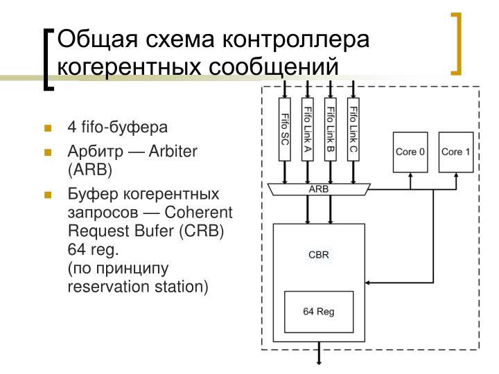 Общая схема контроллера когерентных сообщений