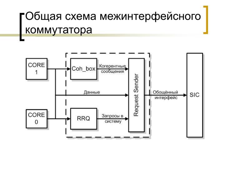 Общая схема межинтерфейсного коммутатора