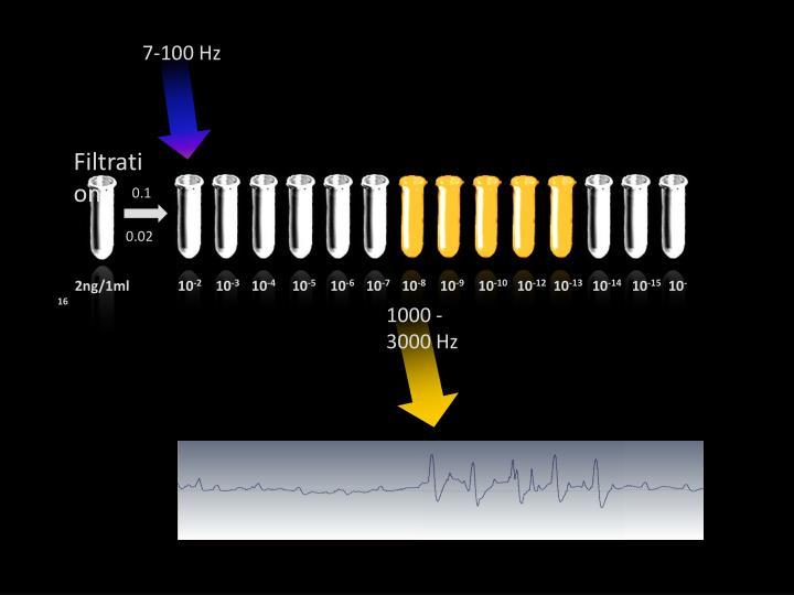 7-100 Hz