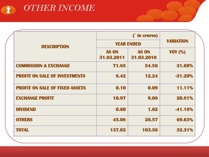 OTHER INCOME