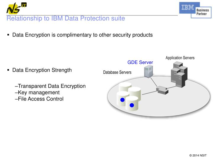 Relationship to IBM Data Protection suite