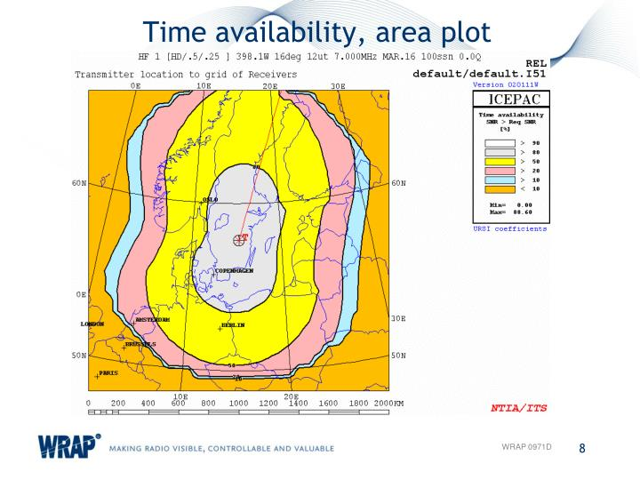 Time availability, area plot
