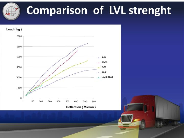 Comparison  of  LVL strenght