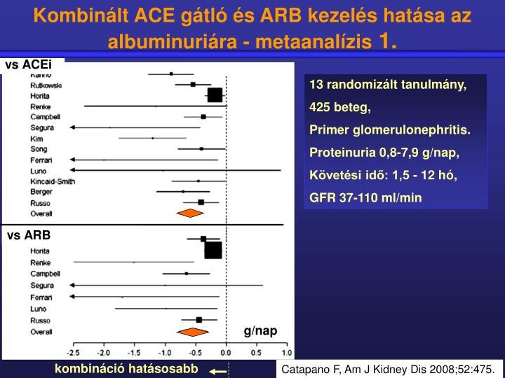 Kombinált ACE gátló és ARB kezelés hatása az albuminuriára - metaanalízis