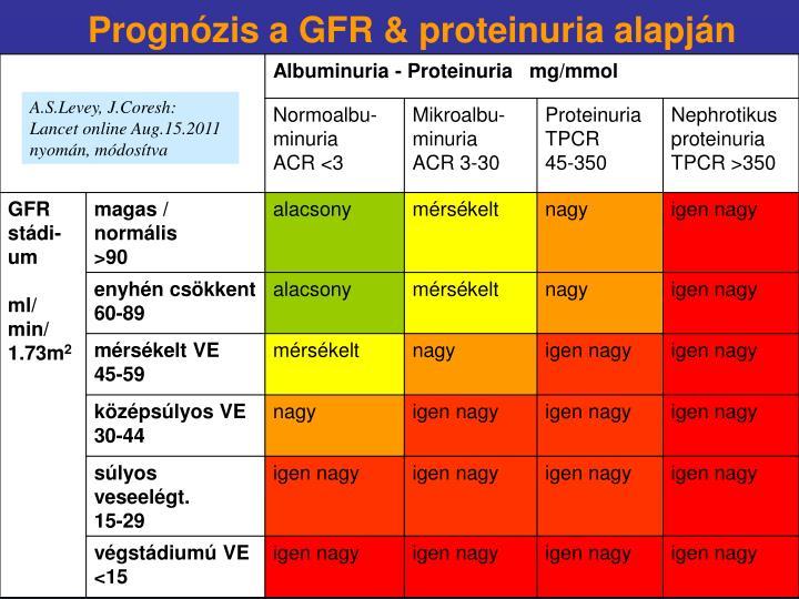 Prognózis a GFR & proteinuria alapján