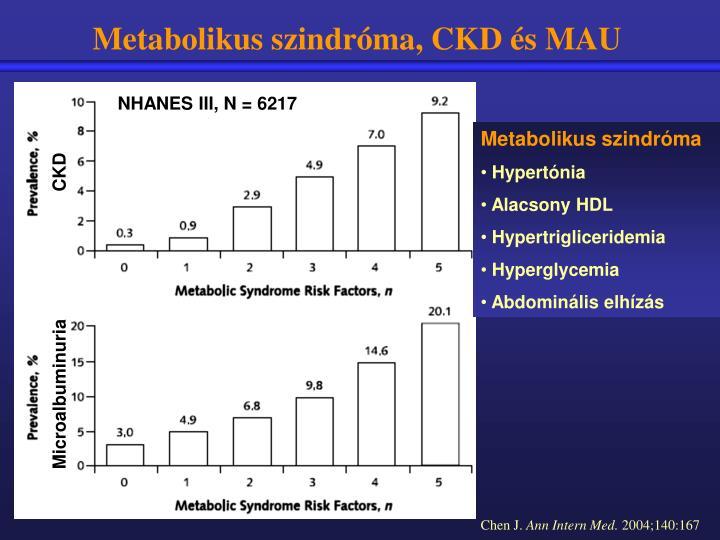 Metabolikus szindróma, CKD és MAU