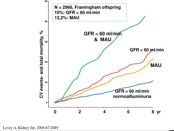 N = 2966, Framingham offspring