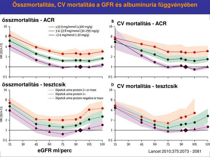 Összmortalitás, CV mortalitás a GFR és albuminuria függvényében