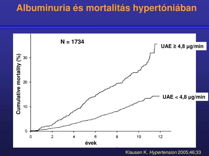 Albuminuria és mortalitás hypertóniában