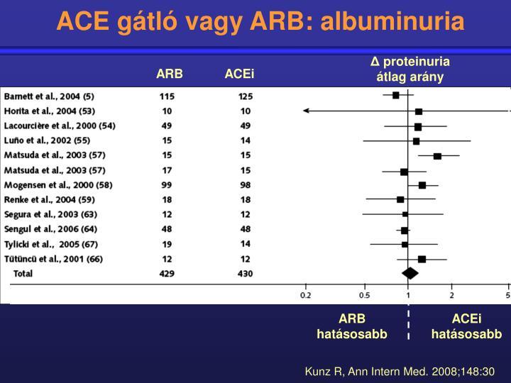 ACE gátló vagy ARB: albuminuria