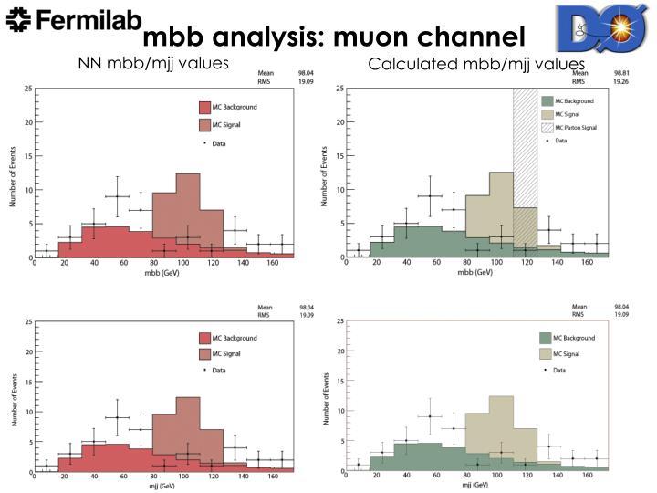 mbb analysis: muon channel
