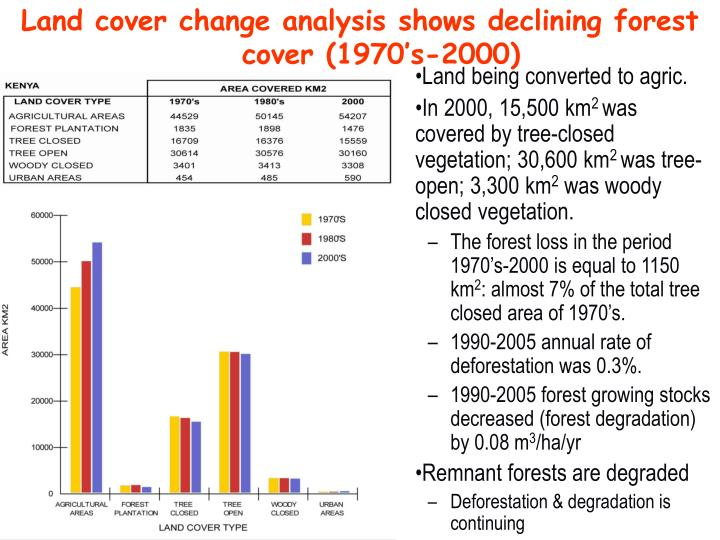 Land cover change analysis shows declining forest cover (1970's-2000)