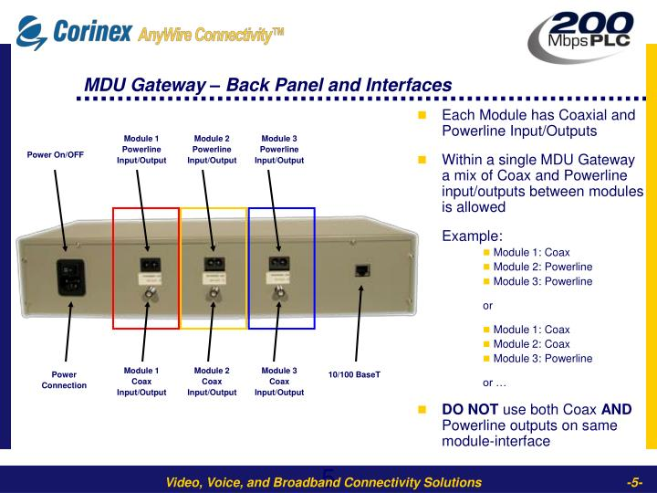 MDU Gateway – Back Panel and Interfaces