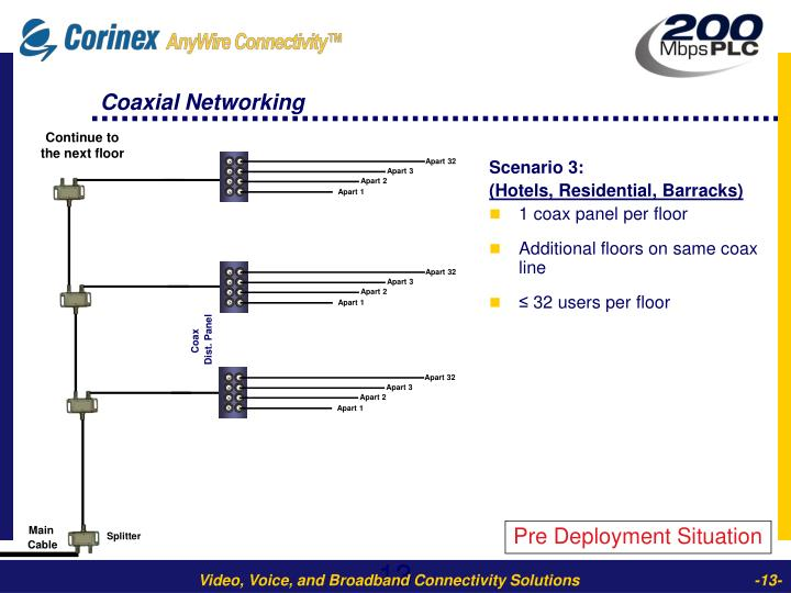Coaxial Networking