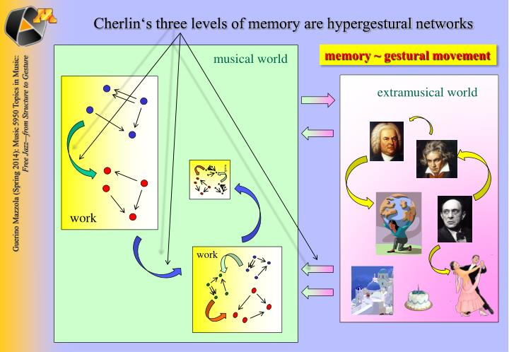 Cherlin's three levels of memory are hypergestural networks