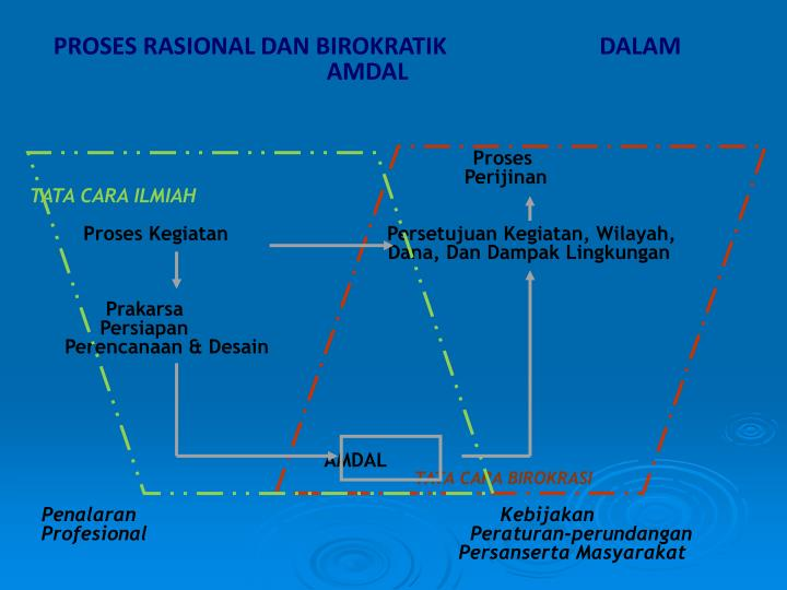 PROSES RASIONAL DAN BIROKRATIK                          DALAM AMDAL