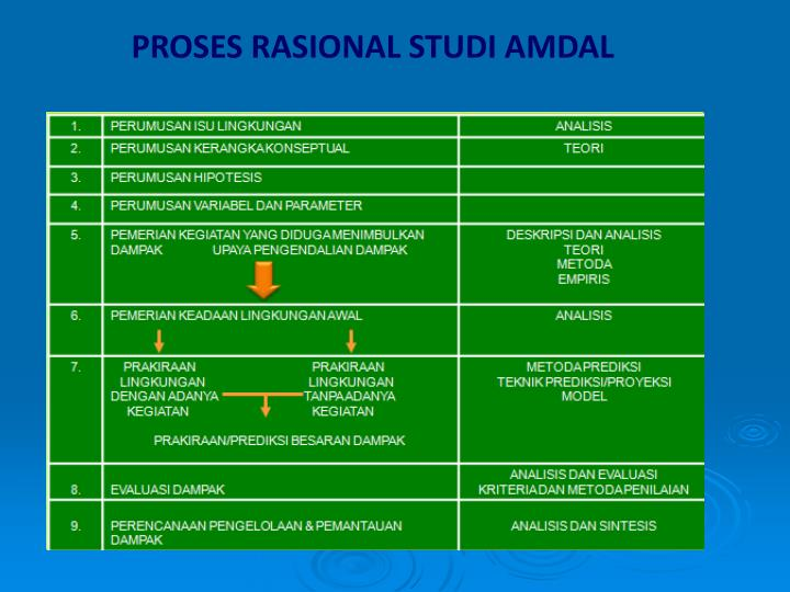 PROSES RASIONAL STUDI AMDAL