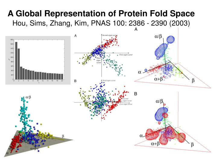 A Global Representation of Protein Fold Space