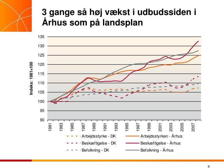 3 gange så høj vækst i udbudssiden i Århus som på landsplan