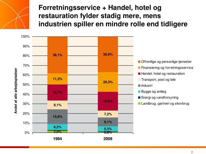 Forretningsservice + Handel, hotel og restauration fylder stadig mere, mens industrien spiller en mindre rolle end tidligere