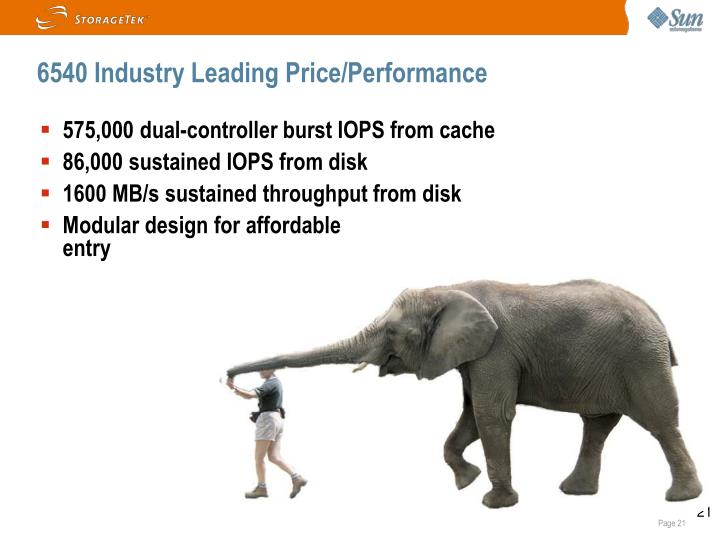 6540 Industry Leading Price/Performance
