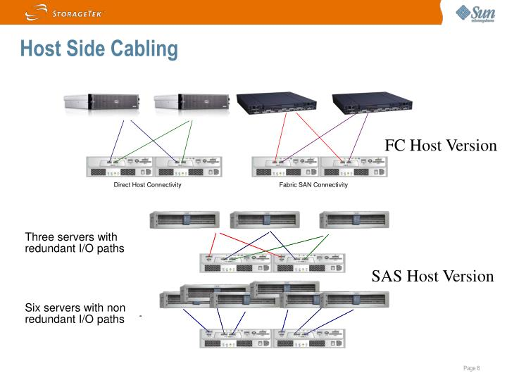 Host Side Cabling
