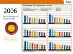 searchstorage com quality awards