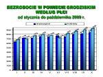 bezrobocie w powiecie grodziskim wed ug p ci od stycznia do pa dziernika 2009 r