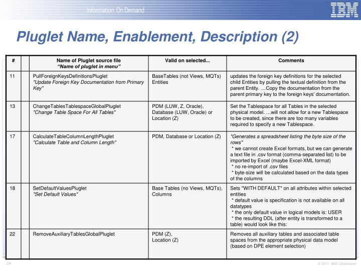 Pluglet Name, Enablement, Description (2)