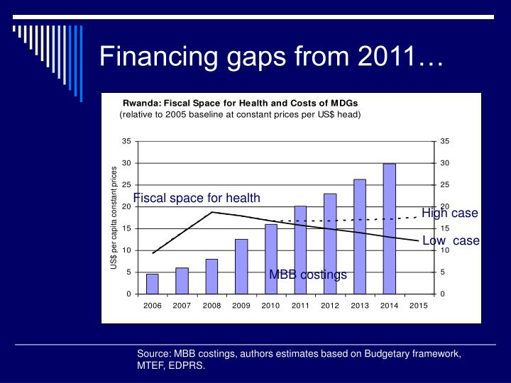 Financing gaps from 2011…