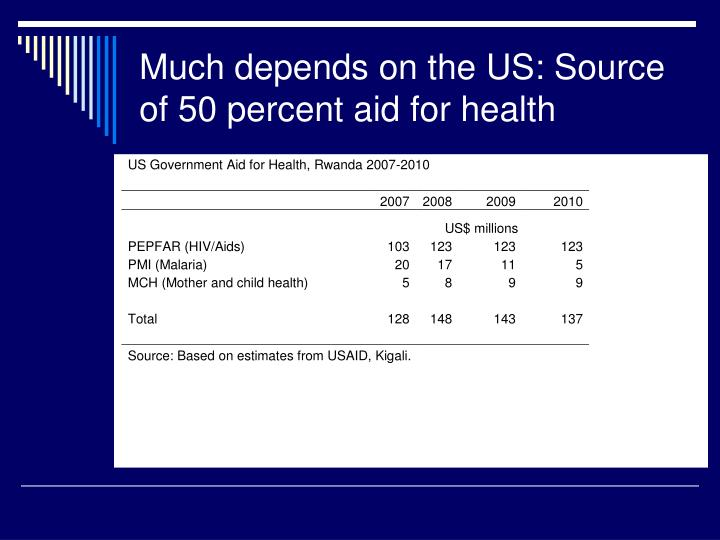 Much depends on the US: Source of 50 percent aid for health