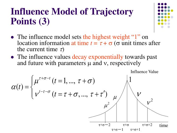Influence Model of Trajectory Points (3)