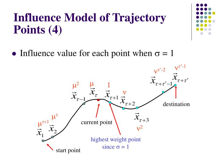 Influence Model of Trajectory Points (4)