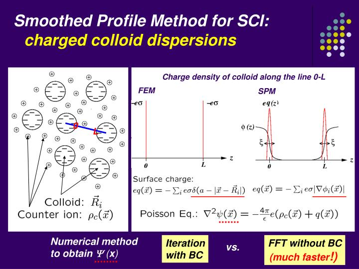 Smoothed Profile Method for SCI: