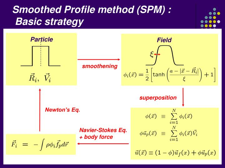 Smoothed Profile method (SPM) :