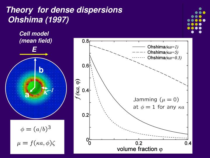 Theory  for dense dispersions