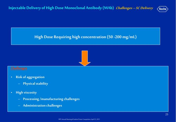 Injectable Delivery of High Dose Monoclonal Antibody (MAb)