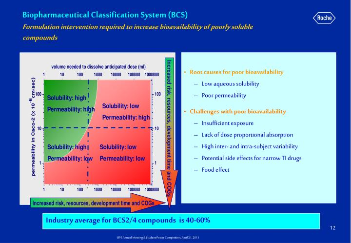 Biopharmaceutical Classification System (BCS)