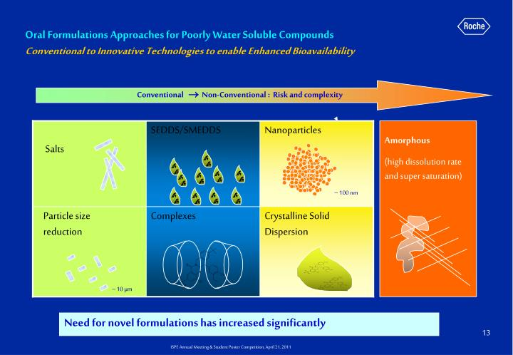 Oral Formulations Approaches for Poorly Water Soluble Compounds