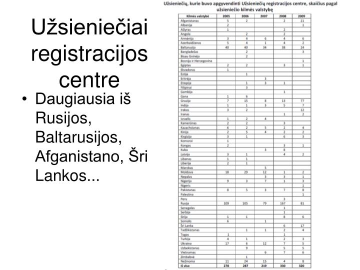 Užsieniečiai registracijos centre